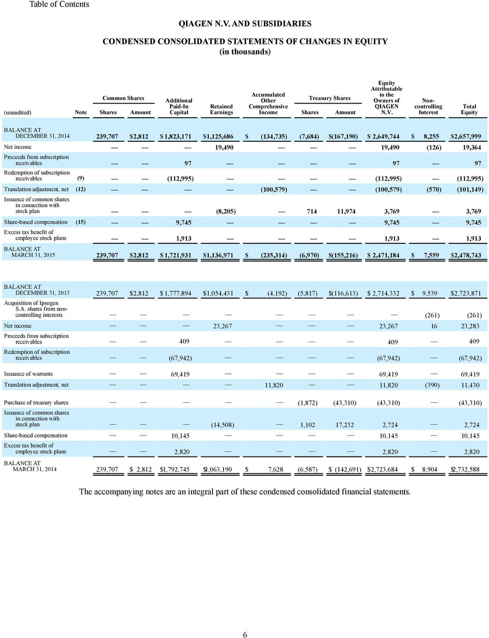 Retained Earnings Comprehensive Income Shares Amount Equity Attributable to the Owners of  Noncontrolling Interest Total Equity BALANCE AT DECEMBER 31, 2014 239,707 $2,812 $ 1,823,171 $1,125,686 $