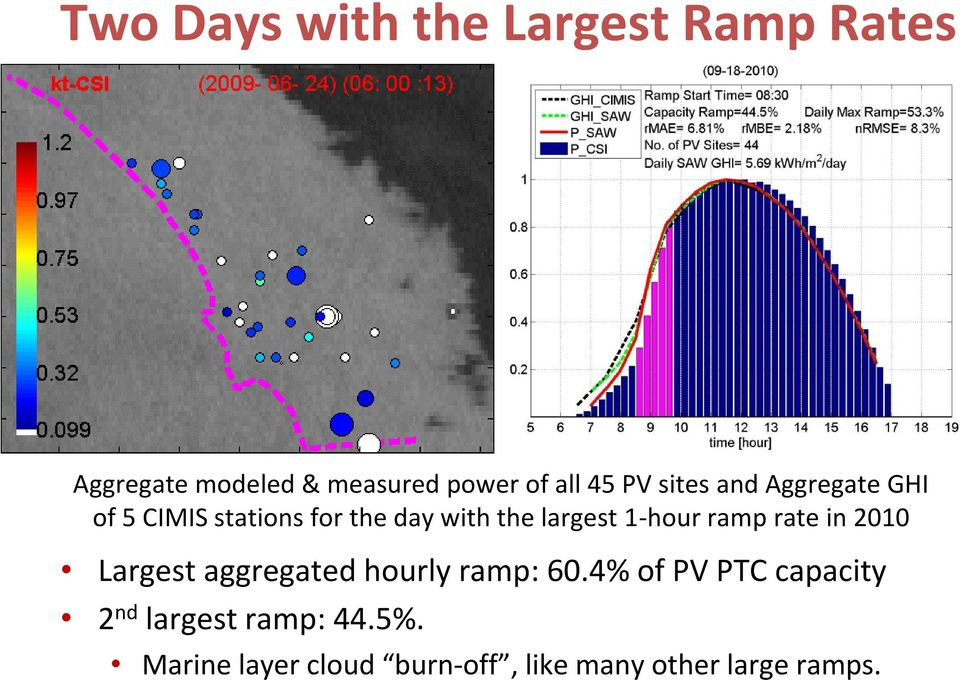 1-hour ramp rate in 2010 Largest aggregated hourly ramp: 60.