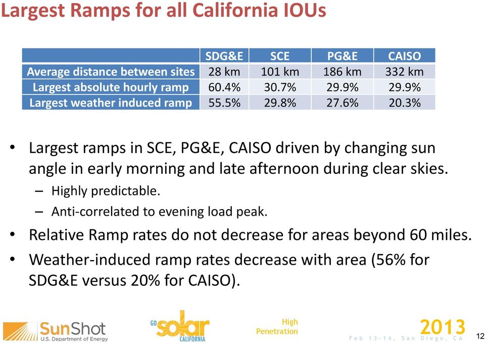 3% Largest ramps in SCE, PG&E, CAISO driven by changing sun angle in early morning and late afternoon during clear skies. ly predictable.