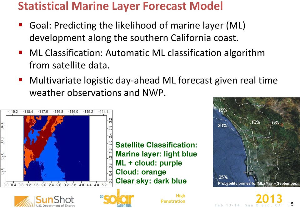 Multivariate logistic day-ahead ML forecast given real time weather observations and NWP.