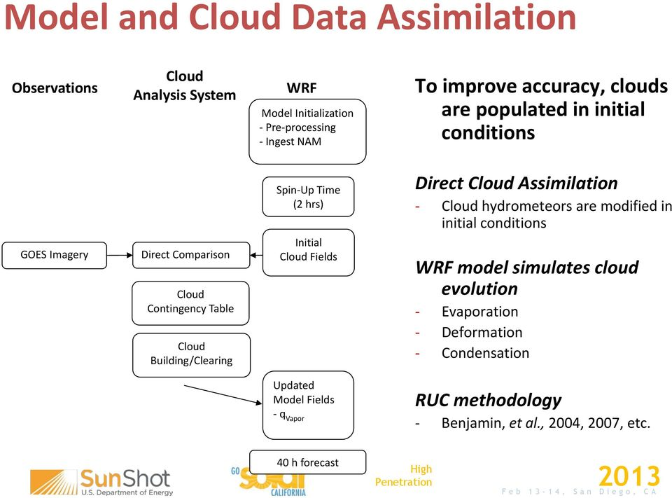 Initial Cloud Fields Direct Cloud Assimilation - Cloud hydrometeors are modified in initial conditions WRF model simulates cloud evolution -