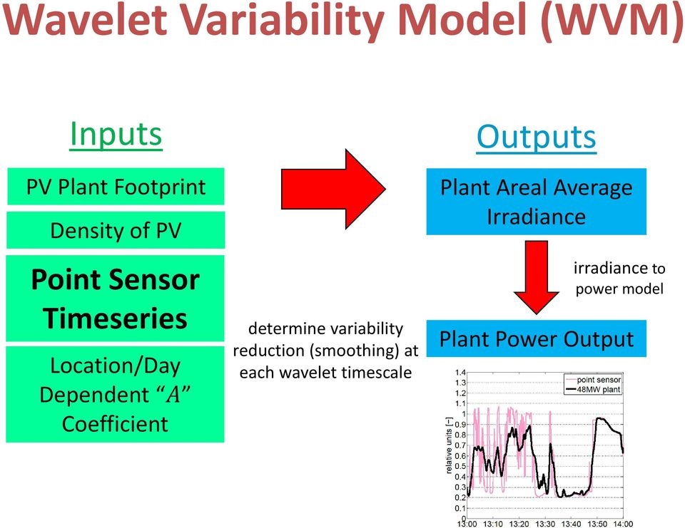 variability reduction (smoothing) at each wavelet timescale Outputs