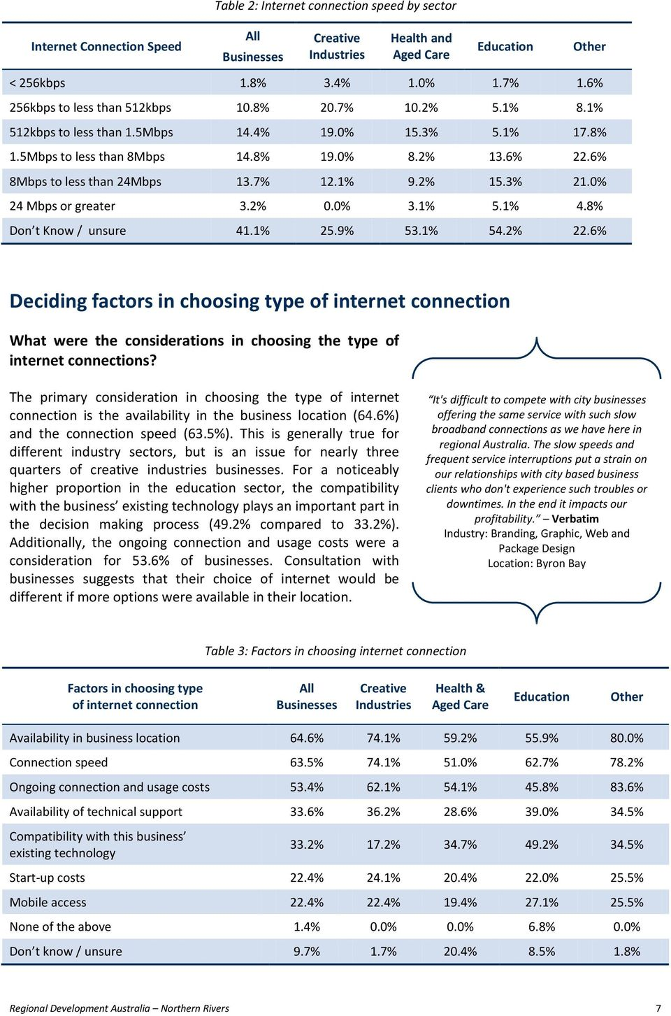 8% Don t Know / unsure 41.1% 25.9% 53.1% 54.2% 22.6% Deciding factors in choosing type of internet connection What were the considerations in choosing the type of internet connections?