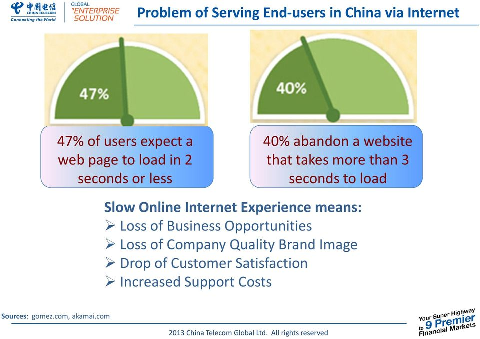 Online Internet Experience means: Loss of Business Opportunities Loss of Company Quality