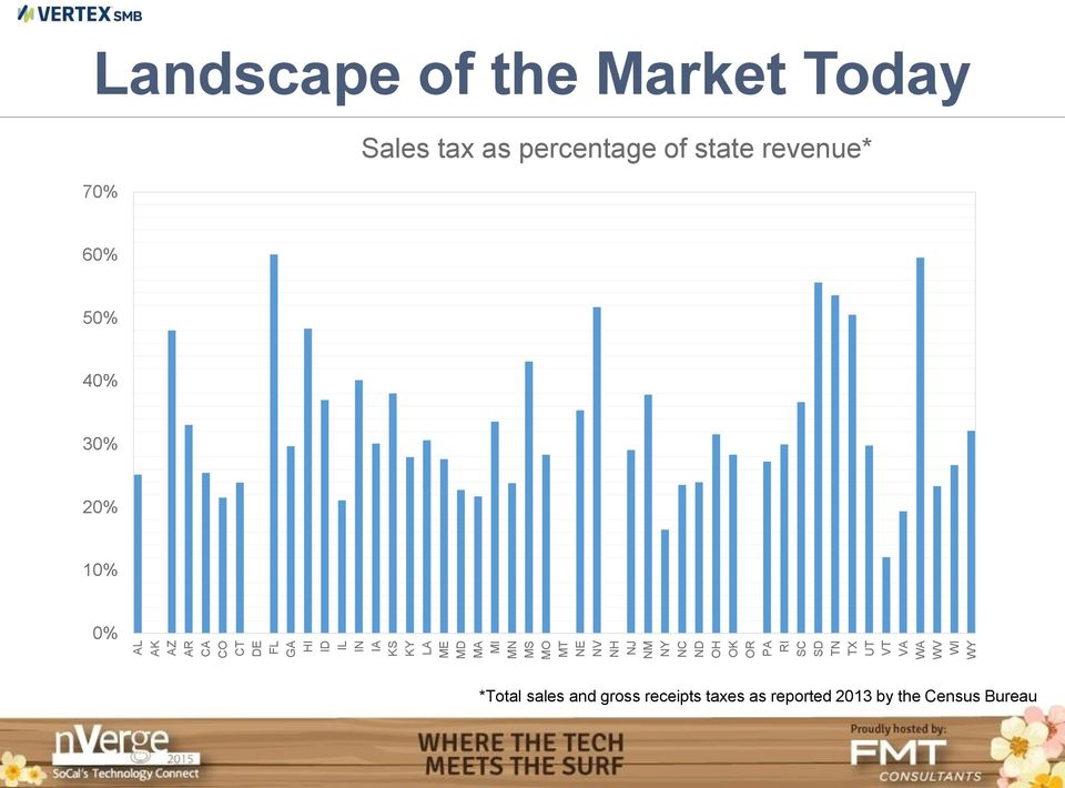 the Market Today 70% Sales tax as percentage of state revenue* 60% 50% 40% 30%