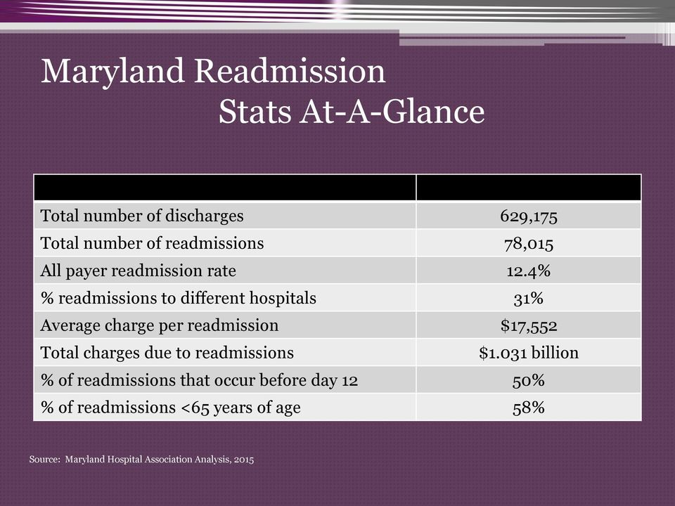 4% % readmissions to different hospitals 31% Average charge per readmission $17,552 Total charges due