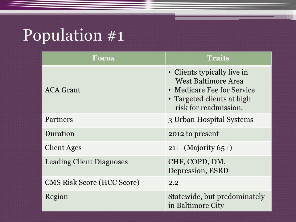 3 Urban Hospital Systems 2012 to present Client Ages 21+ (Majority 65+) Leading Client Diagnoses