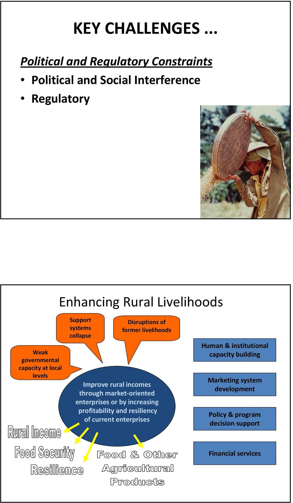 governmental capacity at local levels Support systems collapse Disruptions of former livelihoods Improve rural incomes