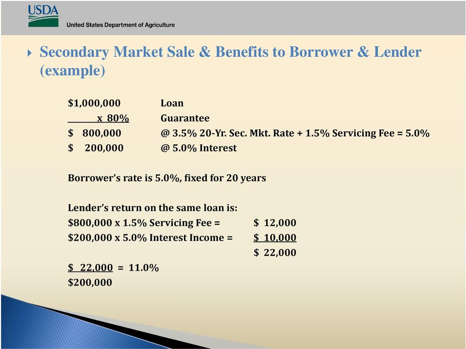0% Interest Borrower s rate is 5.