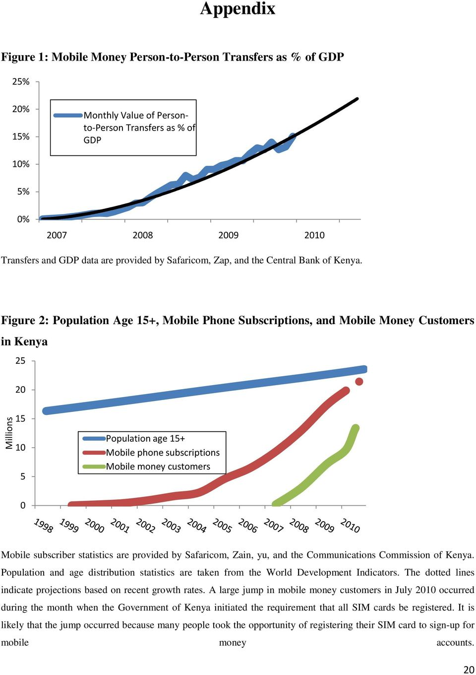 Figure 2: Population Age 15+, Mobile Phone Subscriptions, and Mobile Money Customers in Kenya 25 20 Millions 15 10 5 Population age 15+ Mobile phone subscriptions Mobile money customers 0 Mobile