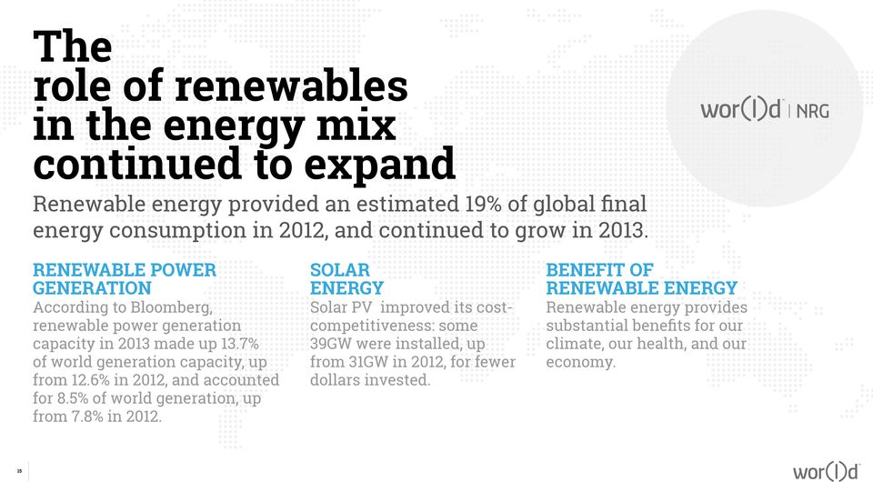 6% in 2012, and accounted for 8.5% of world generation, up from 7.8% in 2012.
