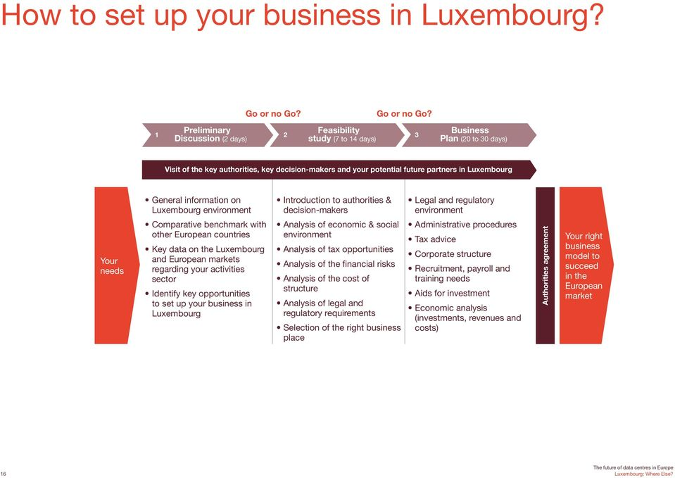 Feasibility 1 2 3 Discussion (2 days) study (7 to 14 days) Business Plan (20 to 30 days) Visit of the key authorities, key decision-makers and your potential future partners in Luxembourg General