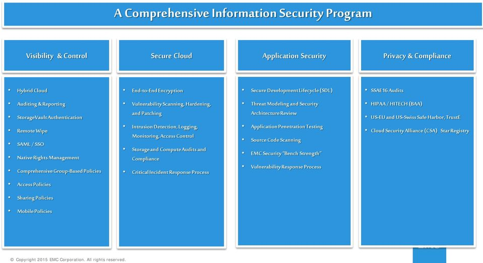 Detection, Logging, Monitoring, Access Control Storage and Compute Audits and Compliance Critical Incident Response Process Threat Modeling and Security Architecture Review Application Penetration