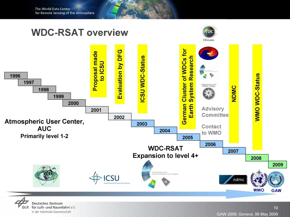 2004 German Cluster of WDCs for Earth System Research 2005 WDC RSAT Expansion to