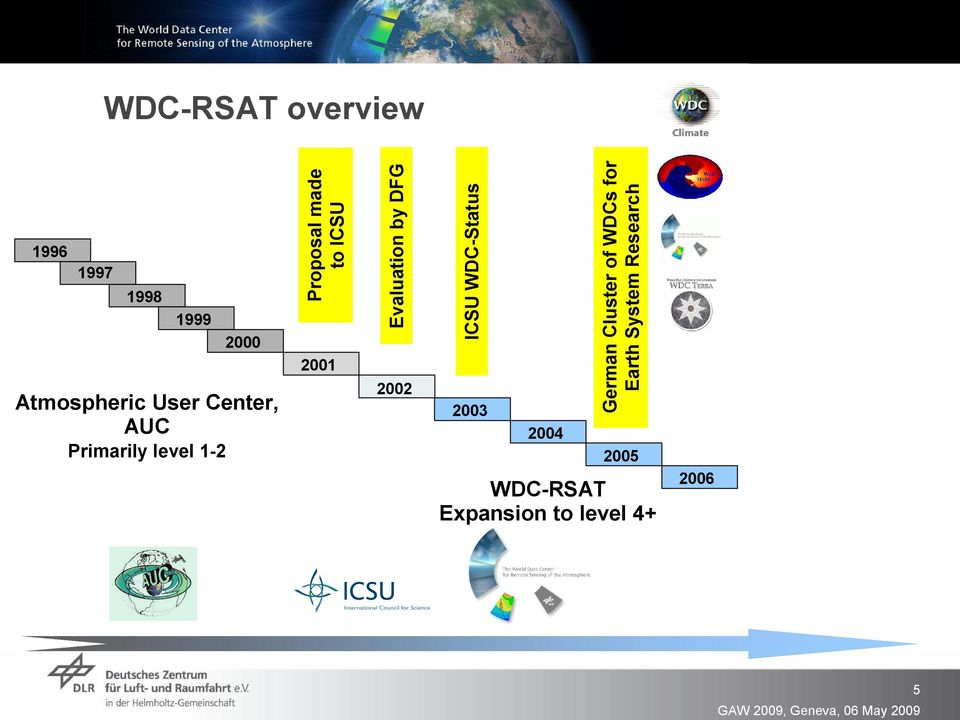 Evaluation by DFG 2002 ICSU WDC Status 2003 2004 German Cluster