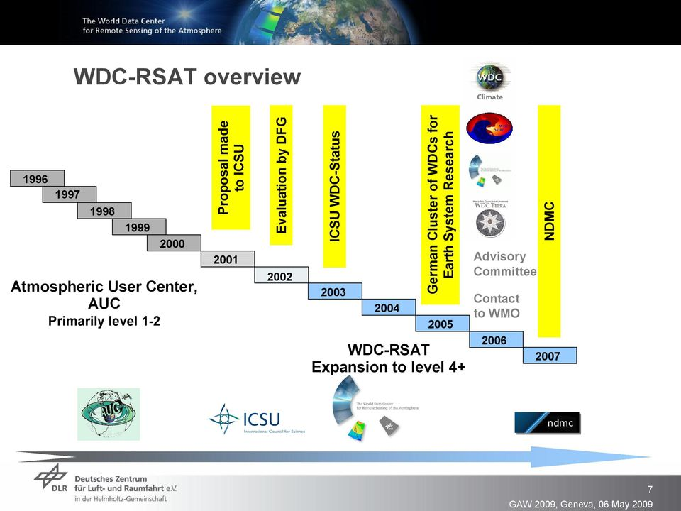 WDC Status 2003 2004 German Cluster of WDCs for Earth System Research 2005