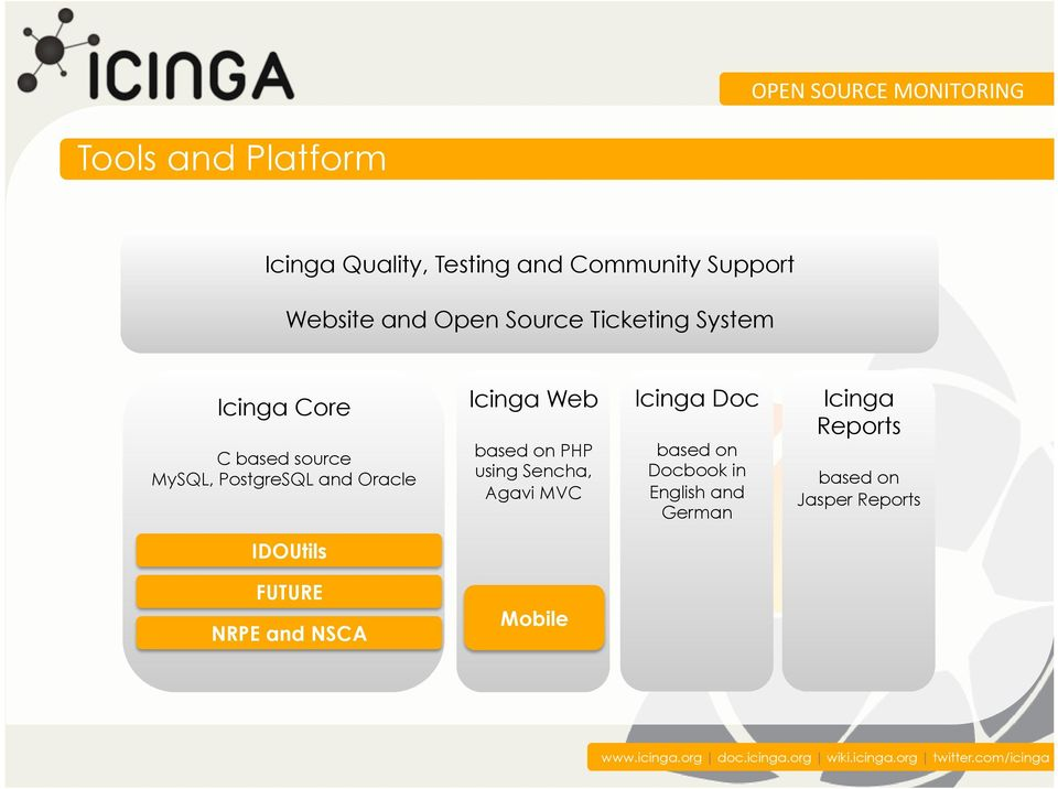 Web based on PHP using Sencha, Agavi MVC Icinga Doc based on Docbook in English and
