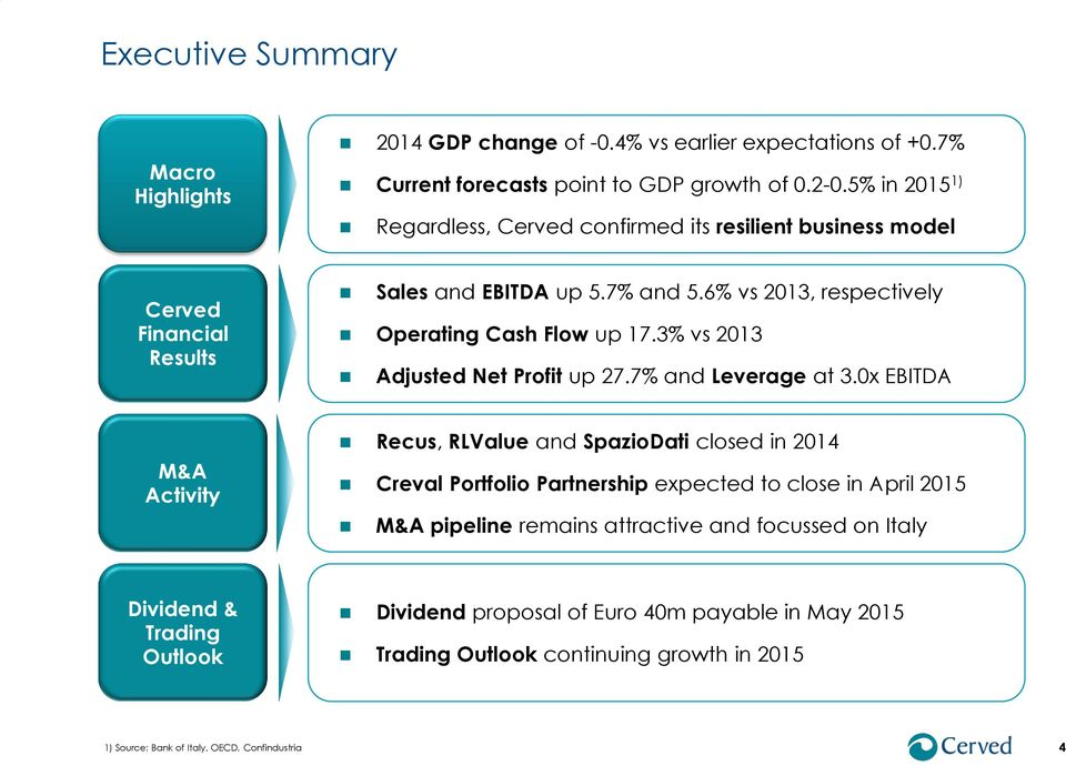 3% vs 2013 Adjusted Net Profit up 27.7% and Leverage at 3.