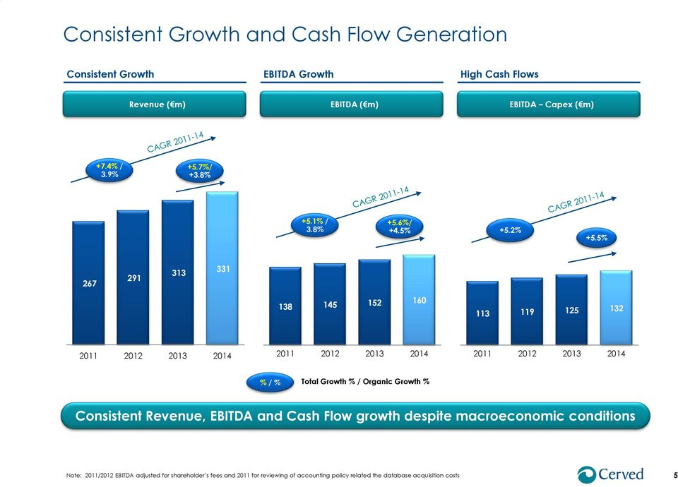 5% 267 291 313 331 138 145 152 160 113 119 125 132 % / % Total Growth % / Organic Growth % Consistent Revenue, EBITDA and Cash