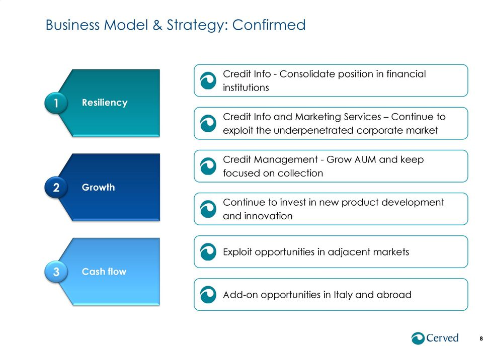 Growth Credit Management - Grow AUM and keep focused on collection Continue to invest in new product