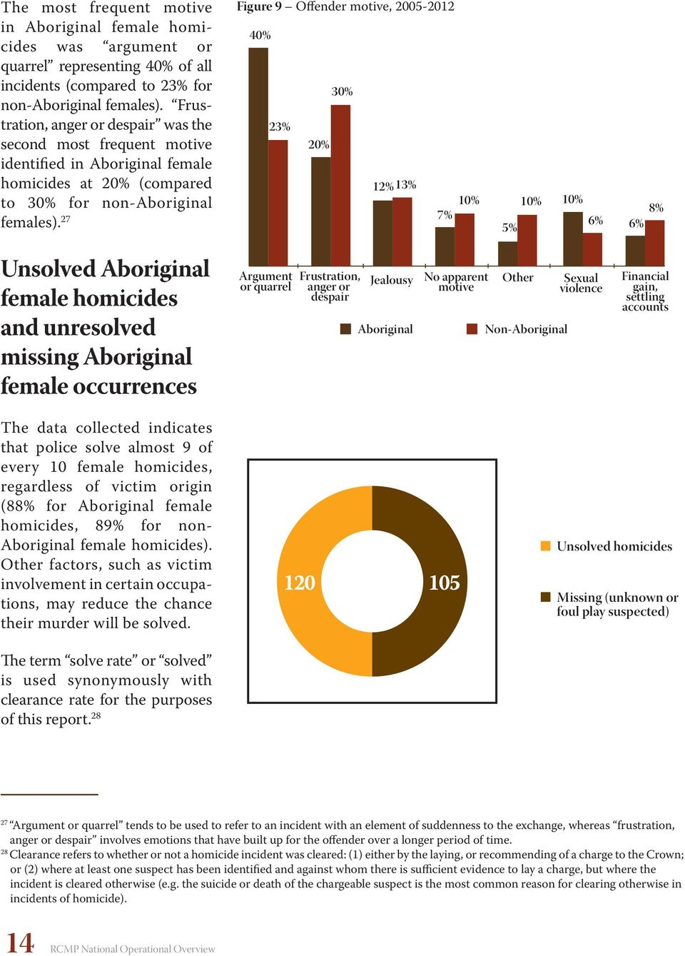 7 Figure 9 Offender motive, 5-4% % % % % % % 7% 5% % % 6% 8% 6% Unsolved Aboriginal female homicides and unresolved missing Aboriginal female occurrences Argument or quarrel Frustration, anger or