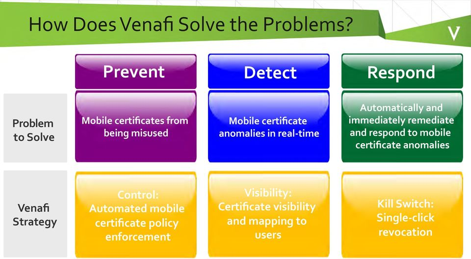 in real- time Automatically and immediately remediate and respond to mobile certificate anomalies Venafi