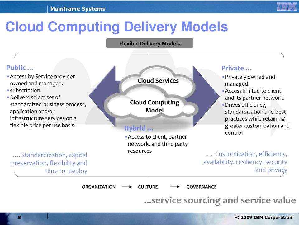 . Standardization, capital preservation, flexibility and time to deploy Cloud Services Cloud Computing Model Hybrid Access to client, partner network, and third party resources Private