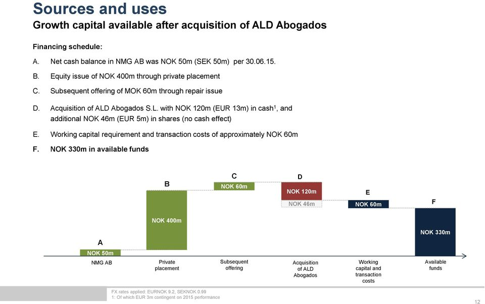 Abogados S.L. with NOK 120m (EUR 13m) in cash 1, and additional NOK 46m (EUR 5m) in shares (no cash effect) E. Working capital requirement and transaction costs of approximately NOK 60m F.