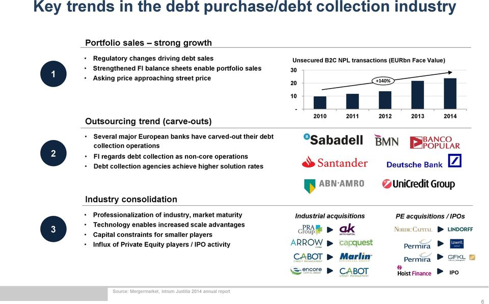their debt collection operations FI regards debt collection as non-core operations Debt collection agencies achieve higher solution rates Industry consolidation 3 Professionalization of industry,