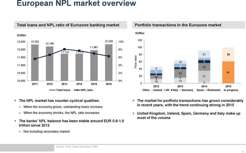 Other Ireland UK Italy Germany Spain Estimated In progress The NPL market has counter-cyclical qualities: When the economy grows, outstanding loans increase When the economy shrinks, the NPL ratio