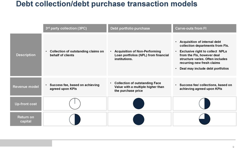 Exclusive right to collect NPLs from the FIs, however deal structure varies.