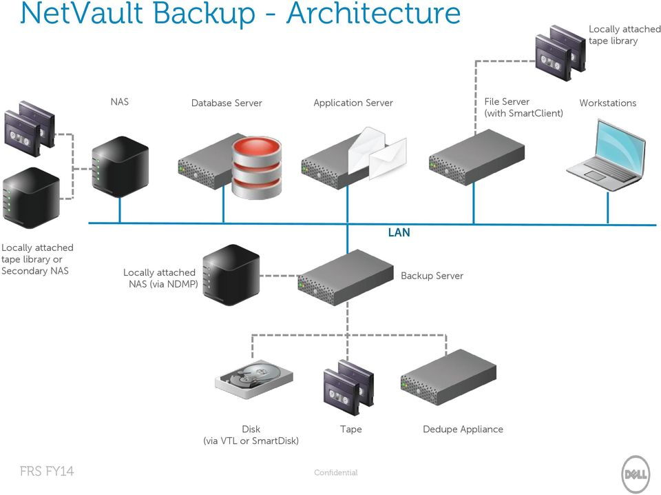 attached tape library or Secondary NAS Locally attached NAS (via NDMP) Backup