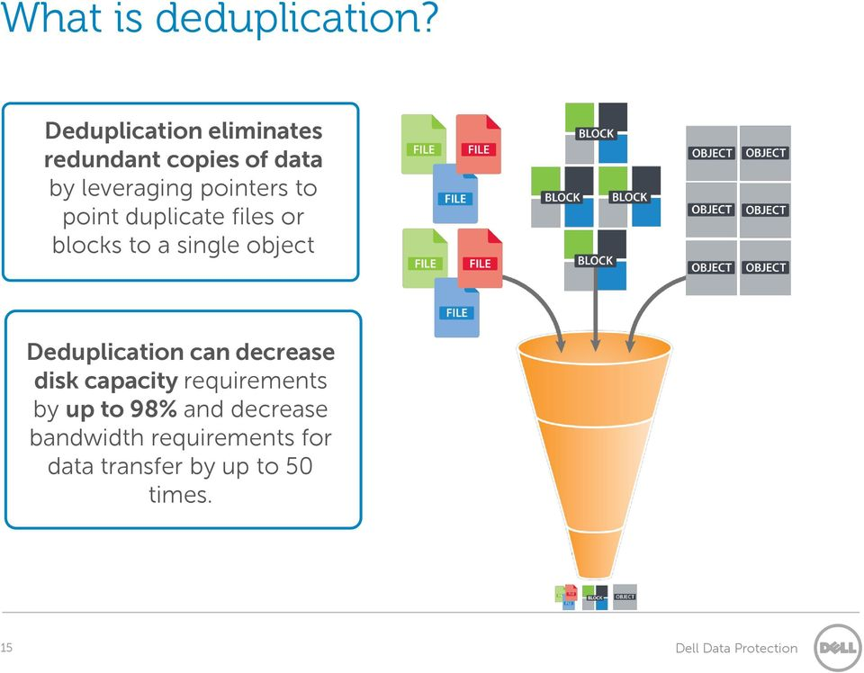 to point duplicate files or blocks to a single object Deduplication can