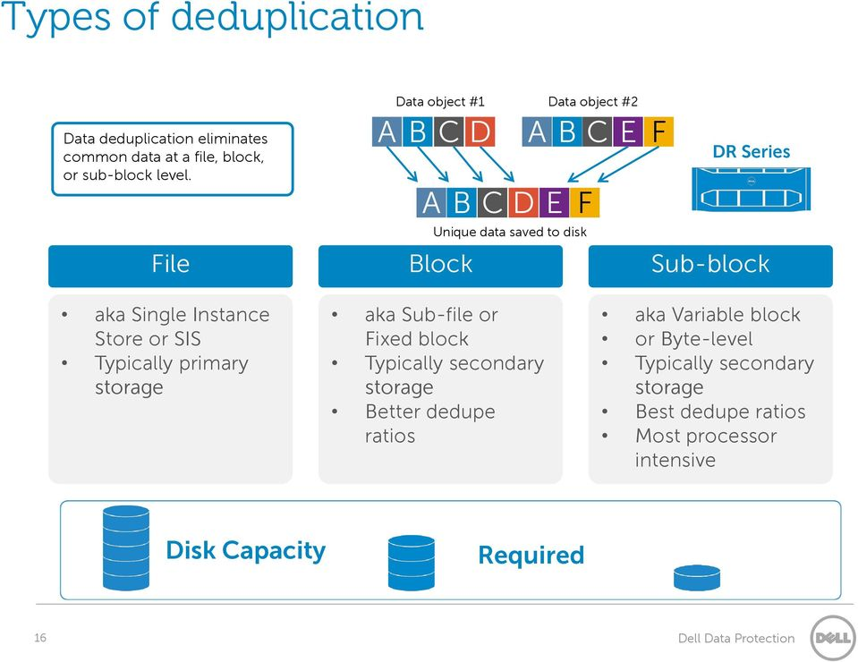 Data object #2 ABCE F DR Series ABCDE F Unique data saved to disk File aka Single Instance Store or SIS Typically