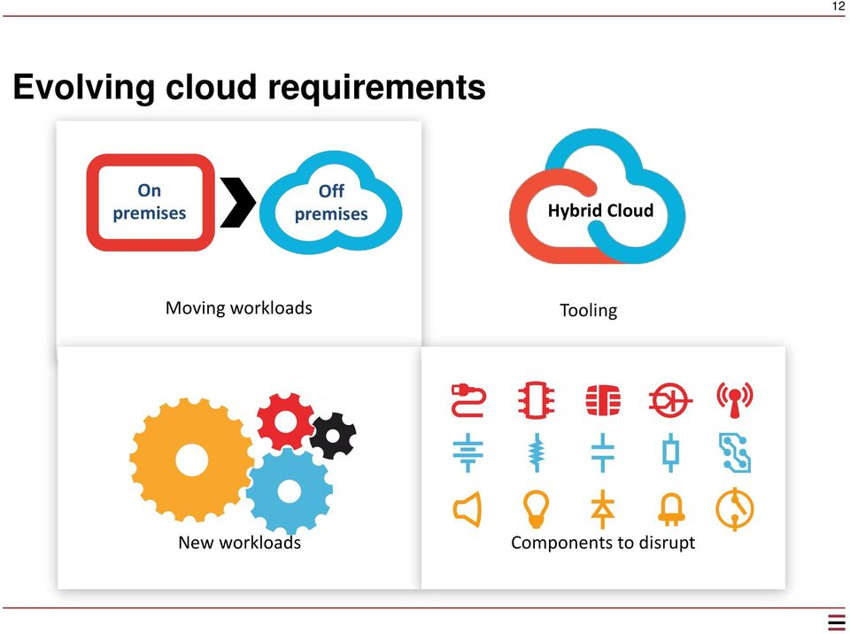 Cloud Moving workloads Tooling