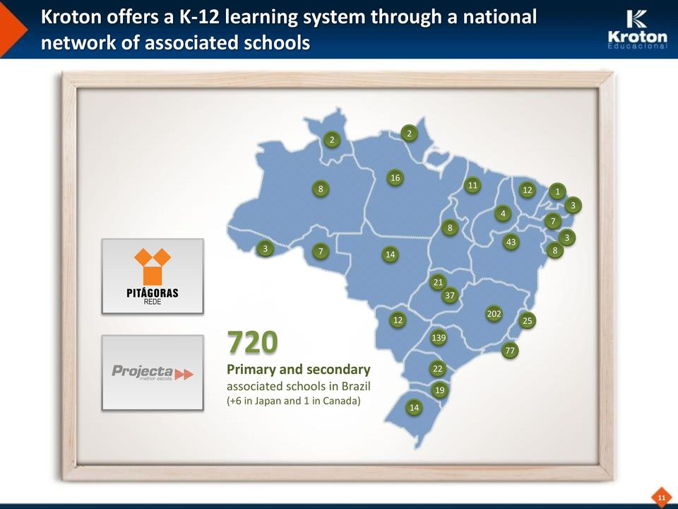 1 3 3 REDE 720 Primary and secondary associated schools in