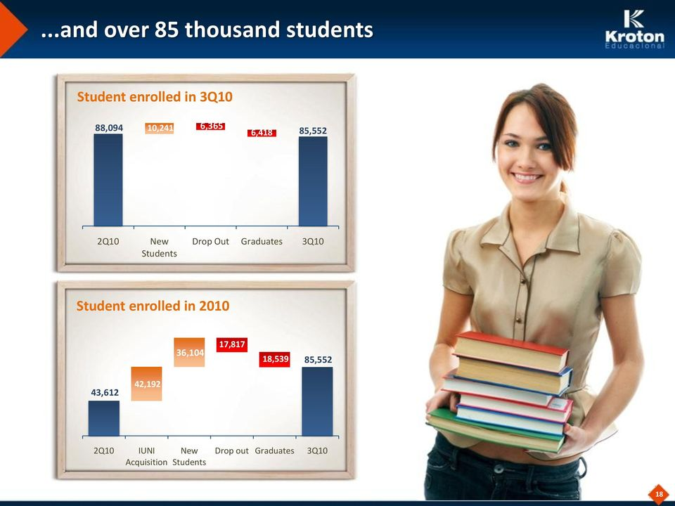 3Q10 Student enrolled in 2010 36,104 17,817 18,539 85,552 43,612