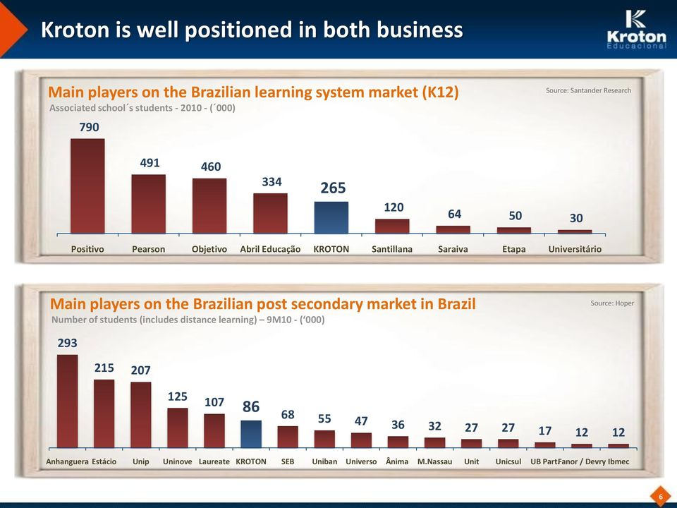 players on the Brazilian post secondary market in Brazil Number of students (includes distance learning) 9M10 - ( 000) Source: Hoper 293 215 207 125 107
