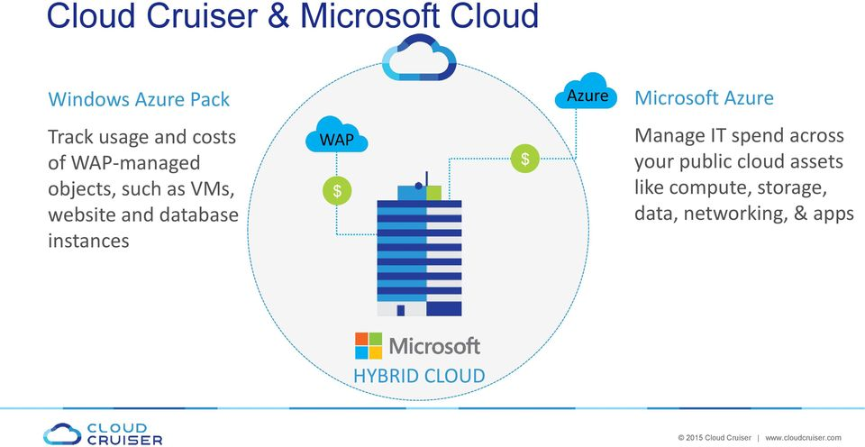 Azure Microsoft Azure Azure Manage IT spend across your public cloud assets