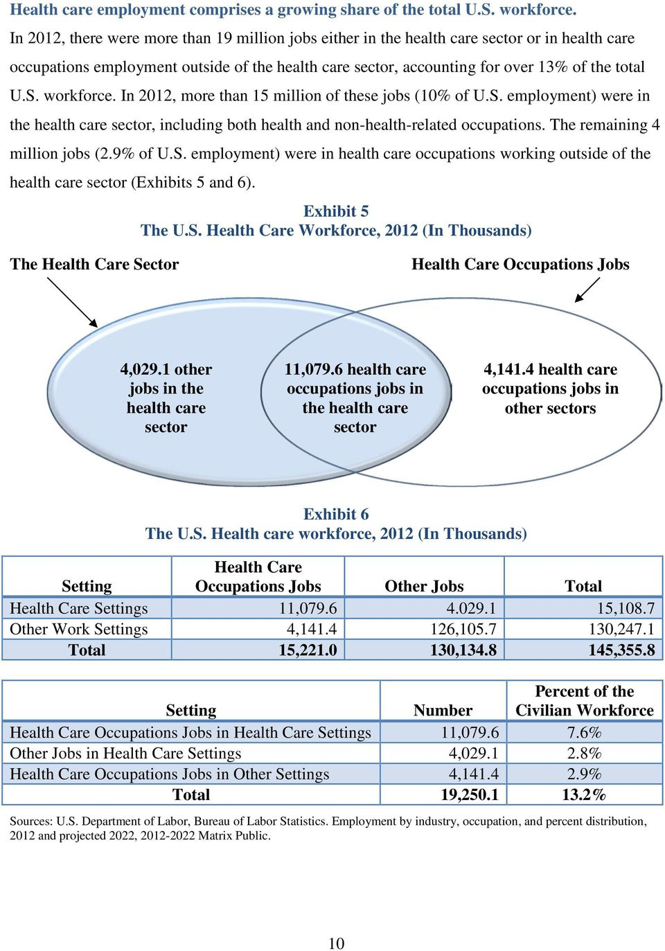 workforce. In 2012, more than 15 million of these jobs (10% of U.S. employment) were in the health care sector, including both health and non-health-related occupations.