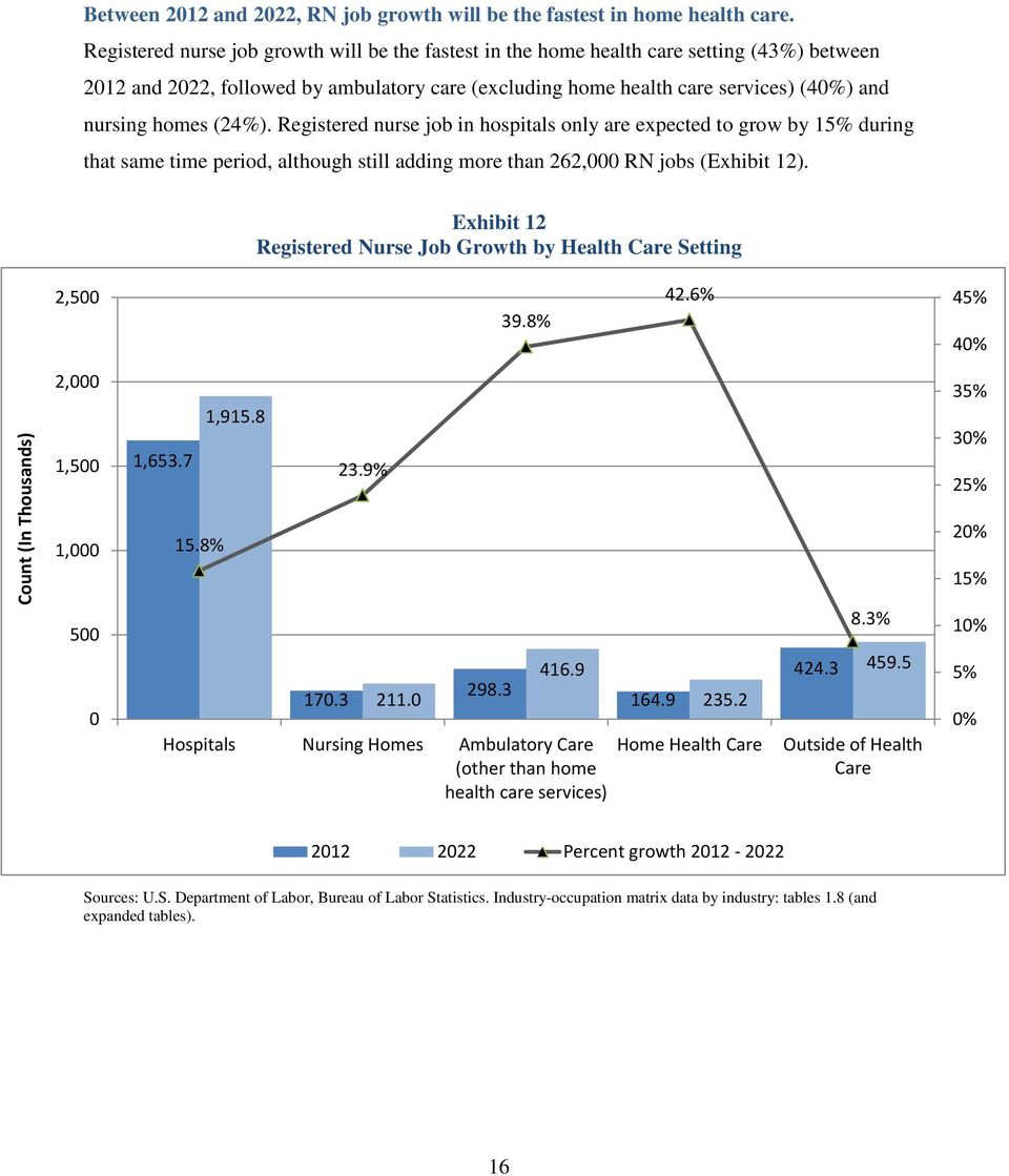 (24%). Registered nurse job in hospitals only are expected to grow by 15% during that same time period, although still adding more than 262,000 RN jobs (Exhibit 12).