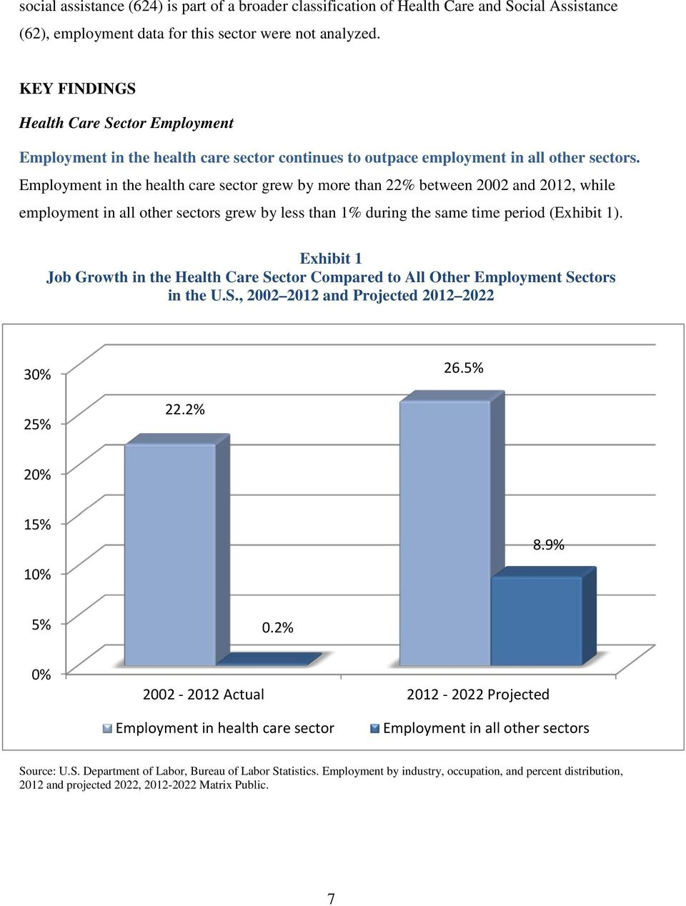 Employment in the health care sector grew by more than 22% between 2002 and 2012, while employment in all other sectors grew by less than 1% during the same time period (Exhibit 1).