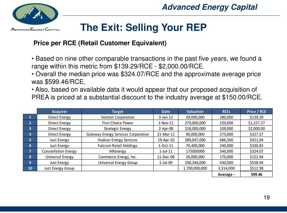Also, based on available data it would appear that our proposed acquisition of PREA is priced at a substantial discount to the industry average at $150.00/RCE.