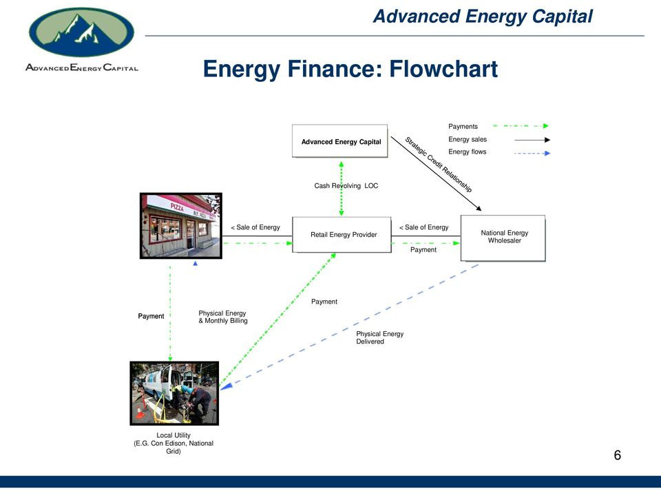 Energy Payment National Energy Wholesaler Payment Payment Physical Energy &