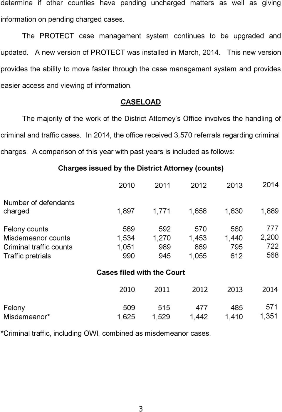 CASELOAD The majority of the work of the District Attorney s Office involves the handling of criminal and traffic cases. In 2014, the office received 3,570 referrals regarding criminal charges.