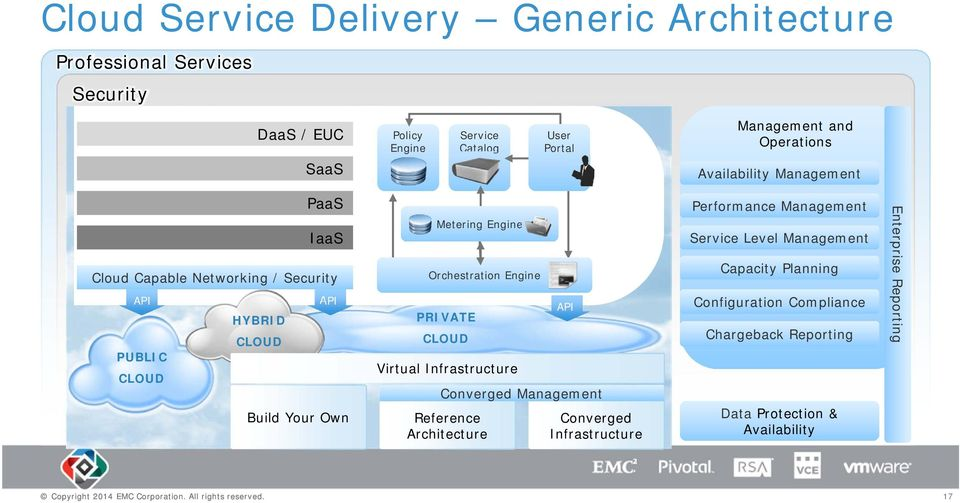 Engine Orchestration Engine PRIVATE CLOUD Virtual Infrastructure Reference Architecture API Converged Management Converged Infrastructure