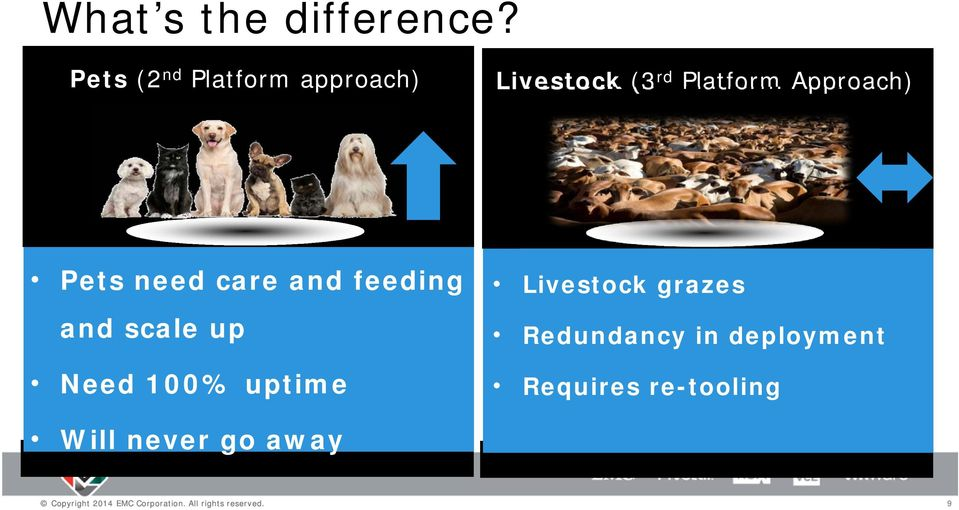 Approach) Pets need care and feeding and scale up Need