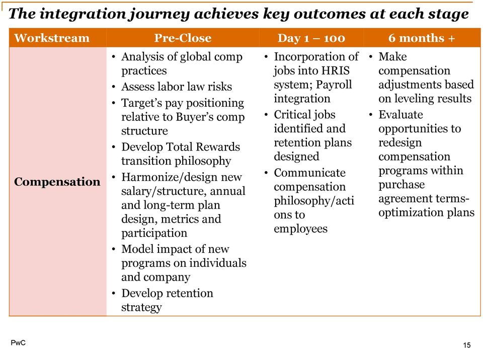 programs on individuals and company Develop retention strategy Incorporation of jobs into HRIS system; Payroll integration Critical jobs identified and retention plans designed Communicate