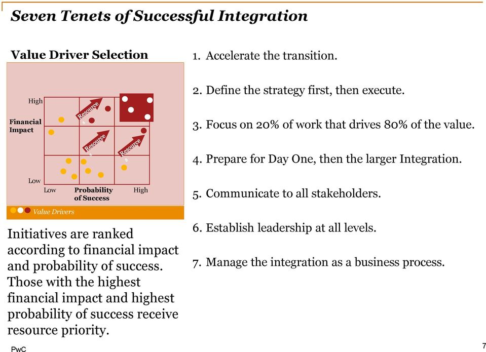 Low Low Probability of Success High 5. Communicate to all stakeholders.