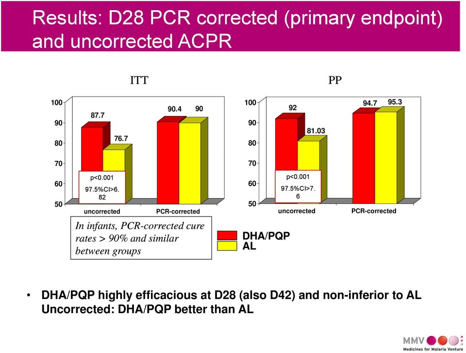 6 uncorrected PCR-corrected In infants, PCR-corrected cure rates > 90% and similar between groups DHA/PQP